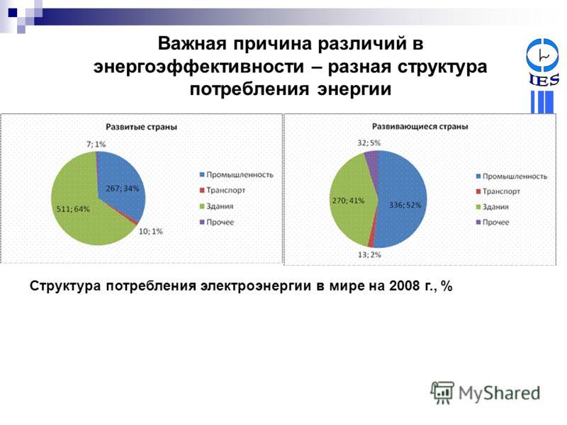 Важная причина различий в энергоэффективности – разная структура потребления энергии Структура потребления электроэнергии в мире на 2008 г., %