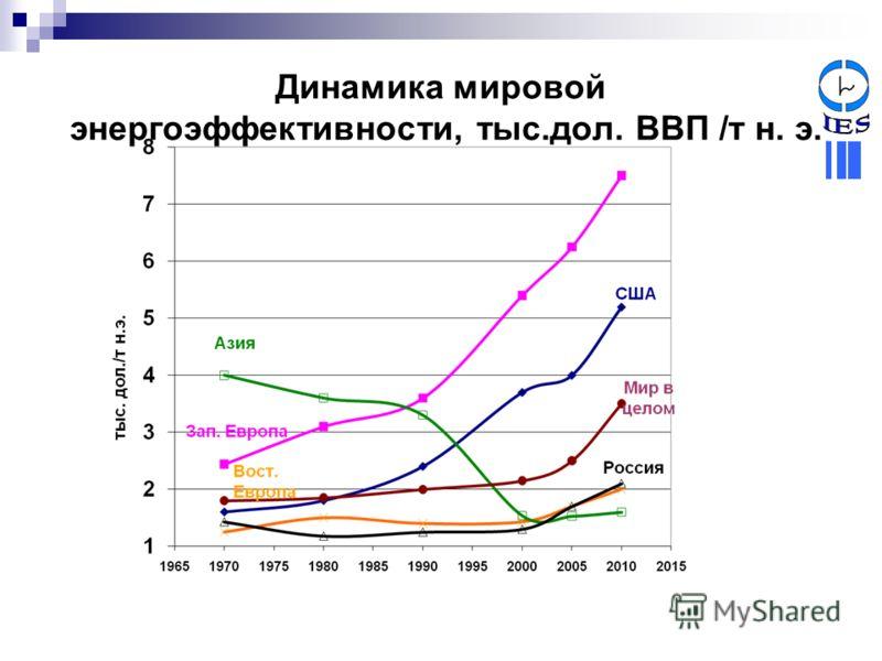 Динамика мировой энергоэффективности, тыс.дол. ВВП /т н. э.
