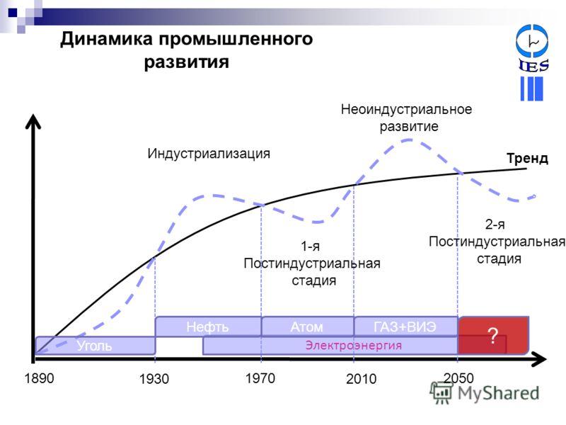 Динамика промышленного развития 1930 18901970 2010 2050 Индустриализация 1-я Постиндустриальная стадия Неоиндустриальное развитие Тренд 2-я Постиндустриальная стадия Уголь Электроэнергия НефтьАтомГАЗ+ВИЭ ?