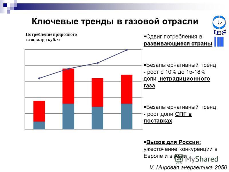 Ключевые тренды в газовой отрасли развивающиеся страны Сдвиг потребления в развивающиеся страны Безальтернативный тренд - рост с 10% до 15-18% доли нетрадиционного газа Безальтернативный тренд - рост доли СПГ в поставках Вызов для России: ужесточение