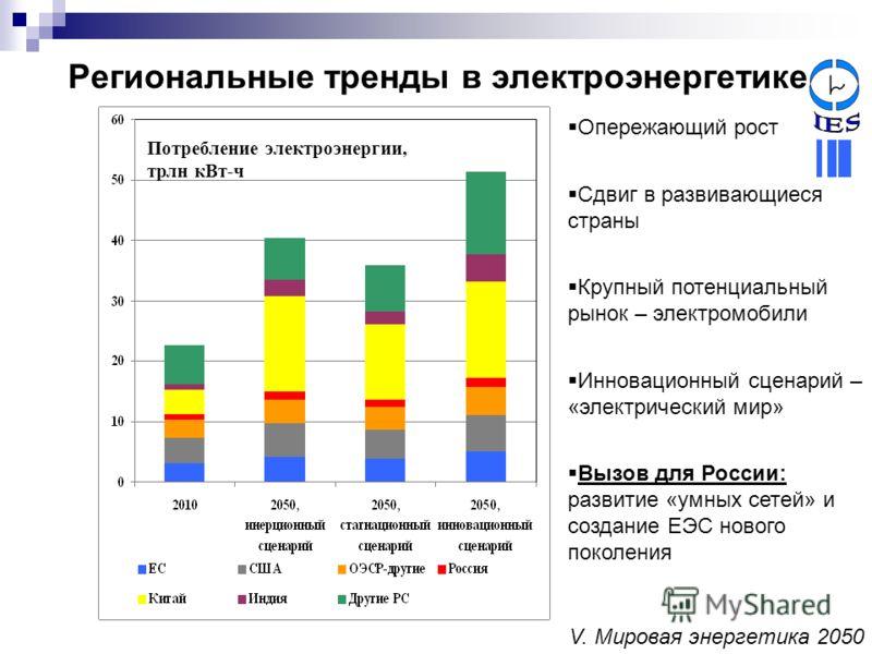 Региональные тренды в электроэнергетике Опережающий рост Сдвиг в развивающиеся страны Крупный потенциальный рынок – электромобили Инновационный сценарий – «электрический мир» Вызов для России: развитие «умных сетей» и создание ЕЭС нового поколения По