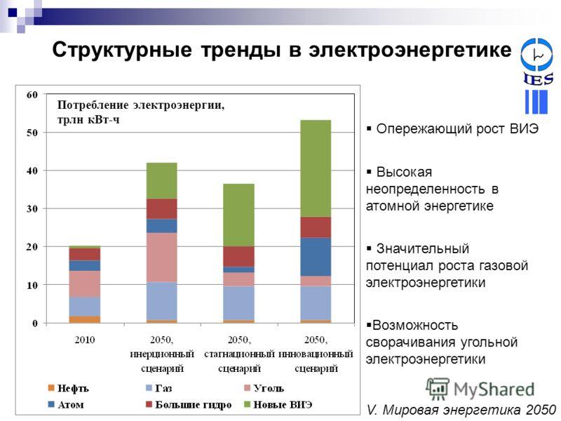 Структурные тренды в электроэнергетике Опережающий рост ВИЭ Высокая неопределенность в атомной энергетике Значительный потенциал роста газовой электроэнергетики Возможность сворачивания угольной электроэнергетики Потребление электроэнергии, трлн кВт-