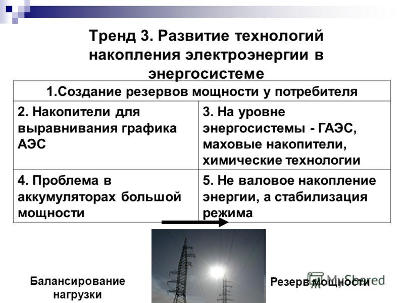 Тренд 3. Развитие технологий накопления электроэнергии в энергосистеме 1.Создание резервов мощности у потребителя 2. Накопители для выравнивания графика АЭС 3. На уровне энергосистемы - ГАЭС, маховые накопители, химические технологии 4. Проблема в ак