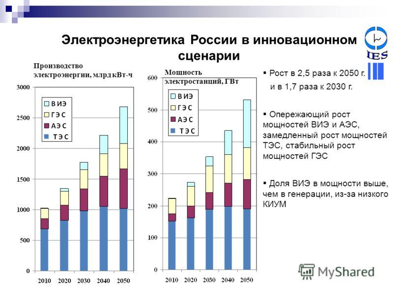 Электроэнергетика России в инновационном сценарии Рост в 2,5 раза к 2050 г. и в 1,7 раза к 2030 г. Опережающий рост мощностей ВИЭ и АЭС, замедленный рост мощностей ТЭС, стабильный рост мощностей ГЭС Доля ВИЭ в мощности выше, чем в генерации, из-за ни