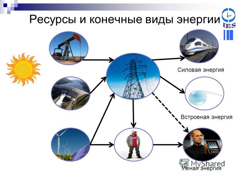 Ресурсы и конечные виды энергии Силовая энергия Встроеная энергия Умная энергия