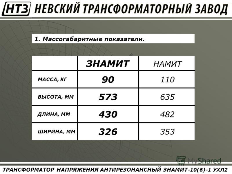 ТРАНСФОРМАТОР НАПРЯЖЕНИЯ АНТИРЕЗОНАНСНЫЙ ЗНАМИТ- 10(6) - 1 УХЛ2 1. Массогабаритные показатели. ЗНАМИТ НАМИТ МАССА, КГ 90 110 ВЫСОТА, ММ 573 635 ДЛИНА, ММ 430 482 ШИРИНА, ММ 326 353