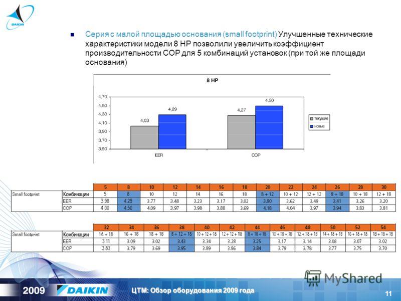 11 ЦТМ: Обзор оборудования 2009 года Серия с малой площадью основания (small footprint) Улучшенные технические характеристики модели 8 HP позволили увеличить коэффициент производительности COP для 5 комбинаций установок (при той же площади основания)