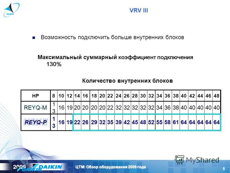 5 ЦТМ: Обзор оборудования 2009 года Возможность подключить больше внутренних блоков 64 615855524845423935322926221916 1313REYQ-P 20 22 32 24 32 26 32 28 32 30 32 34 36 38 40 42 40 44 40 46 40 48 20 18 20 16 20 14 19 12 16 10 1313 8 REYQ-M HP Максимал