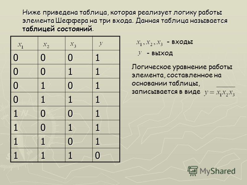 Ниже приведена таблица, которая реализует логику работы элемента Шеффера на три входа. Данная таблица называется таблицей состояний. 0001 0011 0101 0111 1001 1011 1101 1110 - входы - выход Логическое уравнение работы элемента, составленное на основан