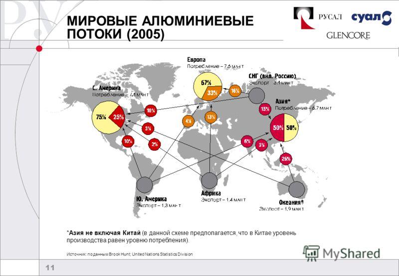 11 МИРОВЫЕ АЛЮМИНИЕВЫЕ ПОТОКИ (2005) Источник: по данным Brook Hunt; United Nations Statistics Division *Азия не включая Китай (в данной схеме предполагается, что в Китае уровень производства равен уровню потребления).
