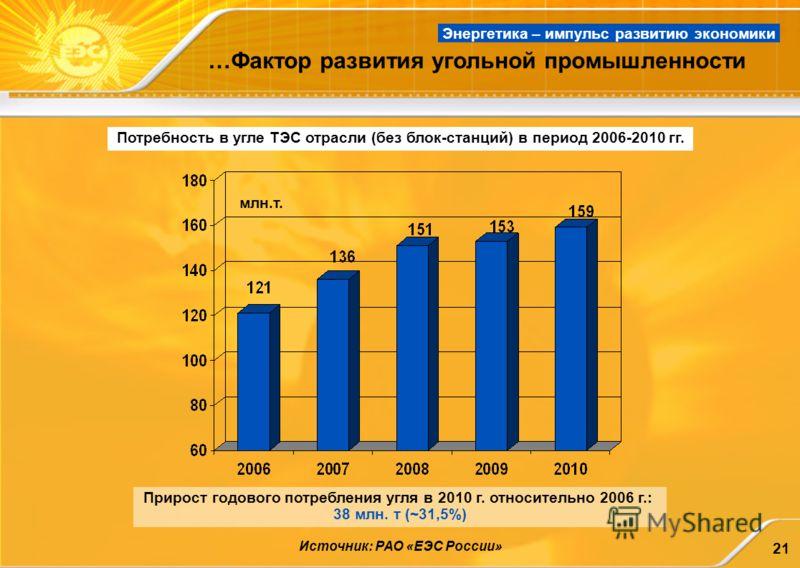 21 млн.т. Потребность в угле ТЭС отрасли (без блок-станций) в период 2006-2010 гг. Источник: РАО «ЕЭС России» …Фактор развития угольной промышленности Прирост годового потребления угля в 2010 г. относительно 2006 г.: 38 млн. т (~31,5%) Энергетика – и
