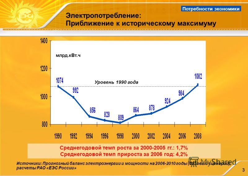 3 Электропотребление: Приближение к историческому максимуму Источники: Прогнозный баланс электроэнергии и мощности на 2006-2010 годы (базовый сценарий); расчеты РАО «ЕЭС России» Потребности экономики Среднегодовой темп роста за 2000-2005 гг.: 1,7% Ср