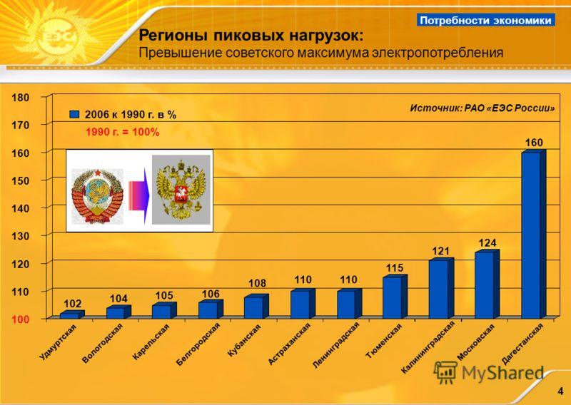 4 Регионы пиковых нагрузок: Превышение советского максимума электропотребления Потребности экономики