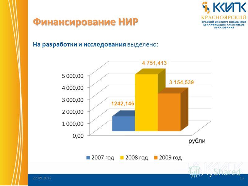22.09.201213 Финансирование НИР На разработки и исследования выделено: рубли 1242,146 4 751,413 3 154,539
