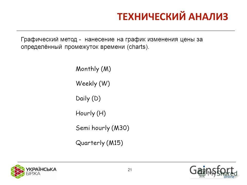 21 ТЕХНИЧЕСКИЙ АНАЛИЗ Monthly (M) Weekly (W) Daily (D) Hourly (H) Semi hourly (M30) Quarterly (M15) Графический метод - нанесение на график изменения цены за определённый промежуток времени (charts). 21