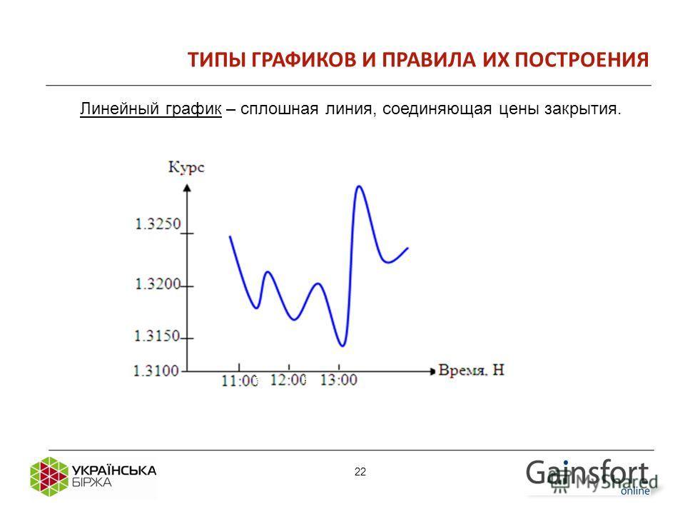 22 ТИПЫ ГРАФИКОВ И ПРАВИЛА ИХ ПОСТРОЕНИЯ Линейный график – сплошная линия, соединяющая цены закрытия. 22