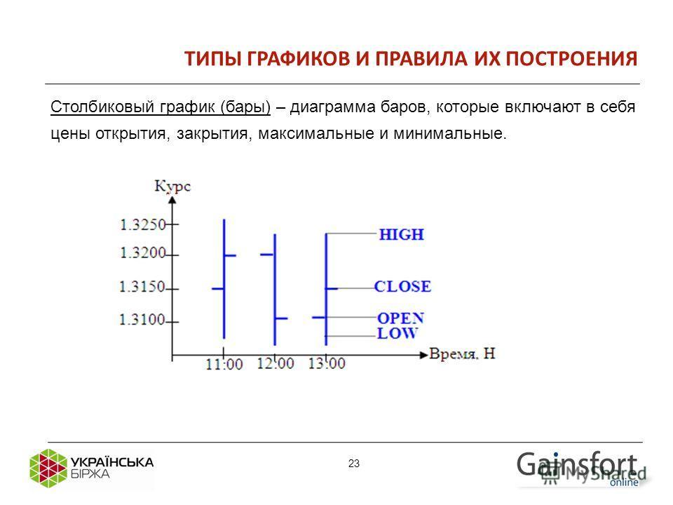 23 ТИПЫ ГРАФИКОВ И ПРАВИЛА ИХ ПОСТРОЕНИЯ Столбиковый график (бары) – диаграмма баров, которые включают в себя цены открытия, закрытия, максимальные и минимальные. 23