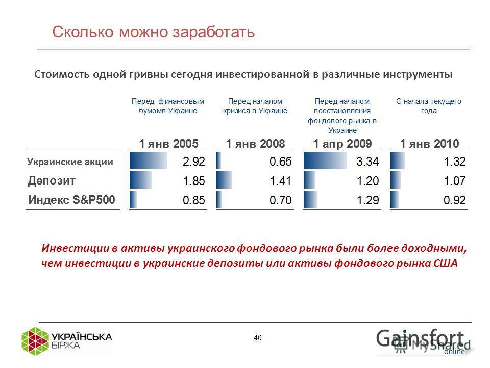 Стоимость одной гривны сегодня инвестированной в различные инструменты Инвестиции в активы украинского фондового рынка были более доходными, чем инвестиции в украинские депозиты или активы фондового рынка США 40 Сколько можно заработать
