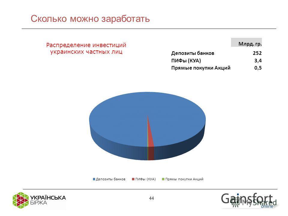 Млрд. гр. Депозиты банков 252 ПИФы (КУА)3,4 Прямые покупки Акций 0,5 Распределение инвестиций украинских частных лиц 44 Сколько можно заработать