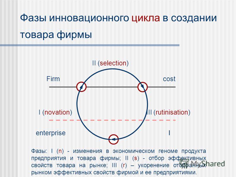 Фазы инновационного цикла в создании товара фирмы II (selection) III (rutinisation)I (novation) Firm lenterprise cost l Фазы: I (n) - изменения в экономическом геноме продукта предприятия и товара фирмы; II (s) - отбор эффективных свойств товара на р