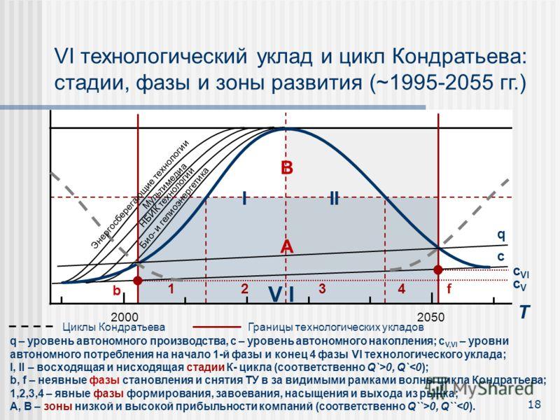 20002050 Циклы Кондратьева Границы технологических укладов VI технологический уклад и цикл Кондратьева: стадии, фазы и зоны развития (~1995-2055 гг.) q – уровень автономного производства, c – уровень автономного накопления; c V,VI – уровни автономног