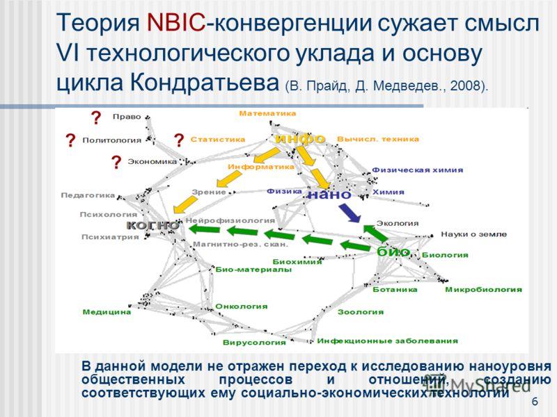 Теория NBIC-конвергенции сужает смысл VI технологического уклада и основу цикла Кондратьева (В. Прайд, Д. Медведев., 2008). В данной модели не отражен переход к исследованию наноуровня общественных процессов и отношений, созданию соответствующих ему