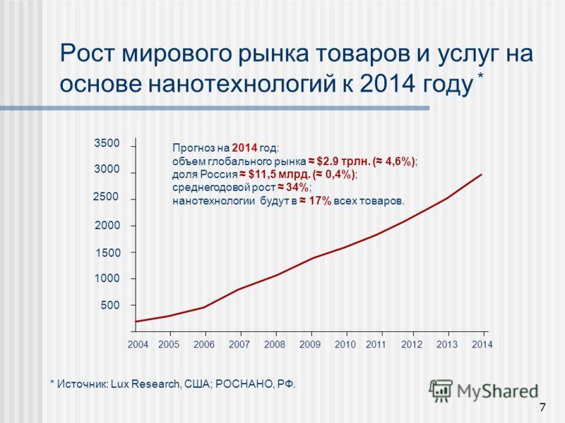 Рост мирового рынка товаров и услуг на основе нанотехнологий к 2014 году * 7 20042005200620072008200920102011201220132014 3500 3000 2500 2000 1500 1000 500 * Источник: Lux Research, США; РОСНАНО, РФ. Прогноз на 2014 год: объем глобального рынка $2.9