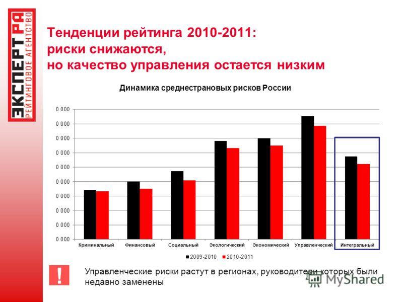 Тенденции рейтинга 2010-2011: риски снижаются, но качество управления остается низким Динамика среднестрановых рисков России ! Управленческие риски растут в регионах, руководители которых были недавно заменены