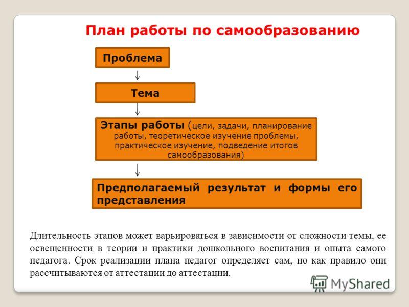План работы по самообразованию Проблема Тема Этапы работы ( цели, задачи, планирование работы, теоретическое изучение проблемы, практическое изучение, подведение итогов самообразования) Предполагаемый результат и формы его представления Длительность