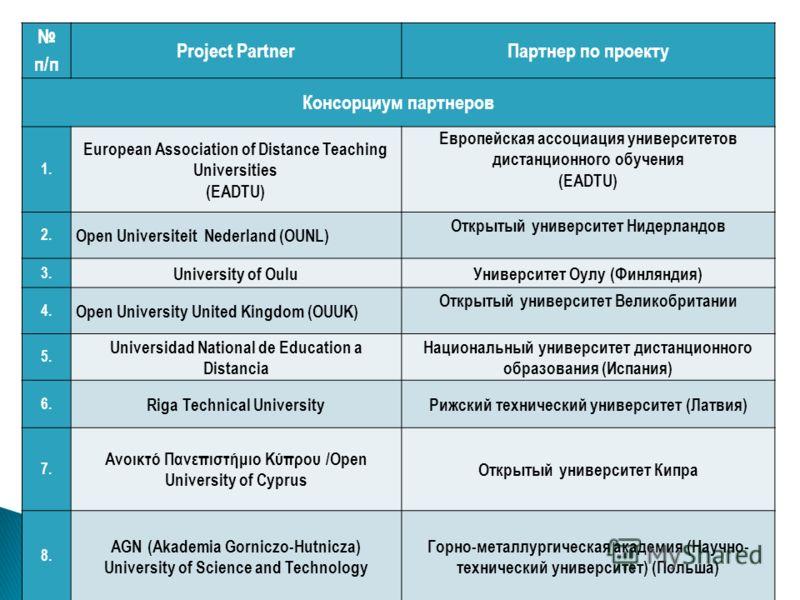 п/п Project PartnerПартнер по проекту Консорциум партнеров 1. European Association of Distance Teaching Universities (EADTU) Европейская ассоциация университетов дистанционного обучения (EADTU) 2. Open Universiteit Nederland (OUNL) Открытый университ