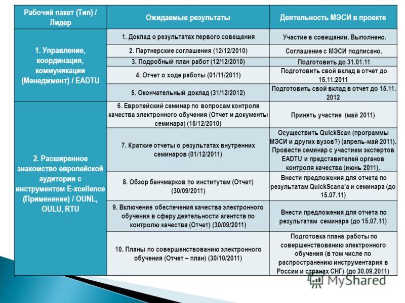 Рабочий пакет (Тип) / Лидер Ожидаемые результатыДеятельность МЭСИ в проекте 1. Управление, координация, коммуникации (Менеджмент) / EADTU 1. Доклад о результатах первого совещания Участие в совещании. Выполнено. 2. Партнерские соглашения (12/12/2010)