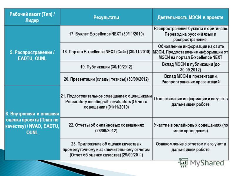 Рабочий пакет (Тип) / Лидер РезультатыДеятельность МЭСИ в проекте 5. Распространение / EADTU, OUNL 17. Буклет E-xcellence NEXT (30/11/2010) Распространение буклета в оригинале. Перевод на русский язык и распространение. 18. Портал E-xcellence NEXT (С