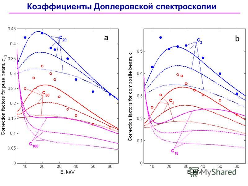 Коэффициенты Доплеровской спектроскопии