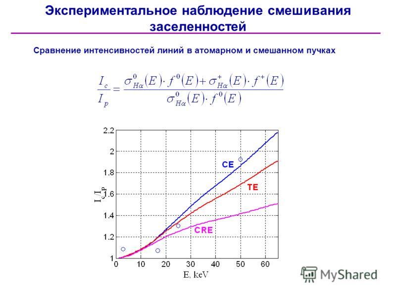 Экспериментальное наблюдение смешивания заселенностей Сравнение интенсивностей линий в атомарном и смешанном пучках