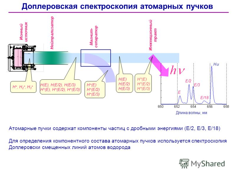 Атомарные пучки содержат компоненты частиц с дробными энергиями (E/2, E/3, E/18) Для определения компонентного состава атомарных пучков используется спектроскопия Доплеровски смещенных линий атомов водорода Доплеровская спектроскопия атомарных пучков