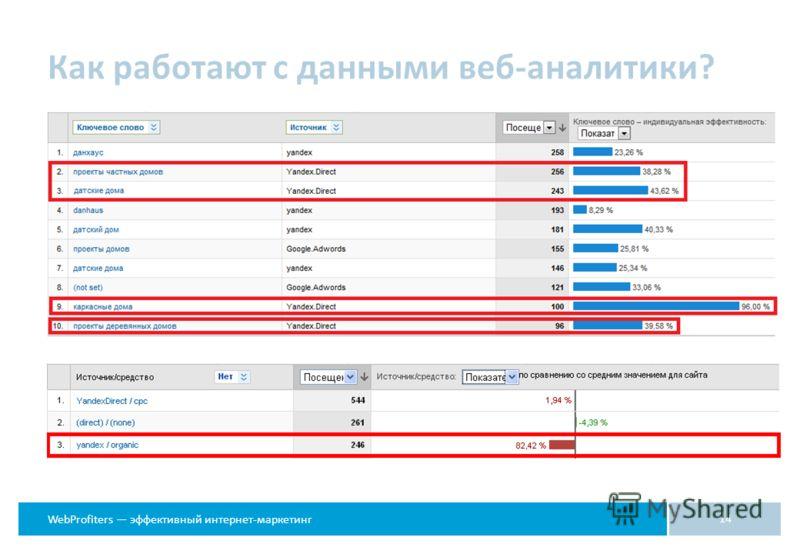 WebProfiters эффективный интернет-маркетинг 14 Как работают с данными веб-аналитики?