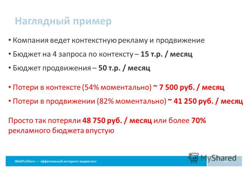 WebProfiters эффективный интернет-маркетинг Наглядный пример Компания ведет контекстную рекламу и продвижение Бюджет на 4 запроса по контексту – 15 т.р. / месяц Бюджет продвижения – 50 т.р. / месяц Потери в контексте (54% моментально) ~ 7 500 руб. /