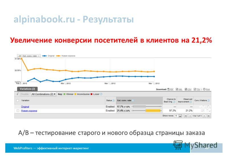 WebProfiters эффективный интернет-маркетинг alpinabook.ru - Результаты Увеличение конверсии посетителей в клиентов на 21,2% 49 А/В – тестирование старого и нового образца страницы заказа