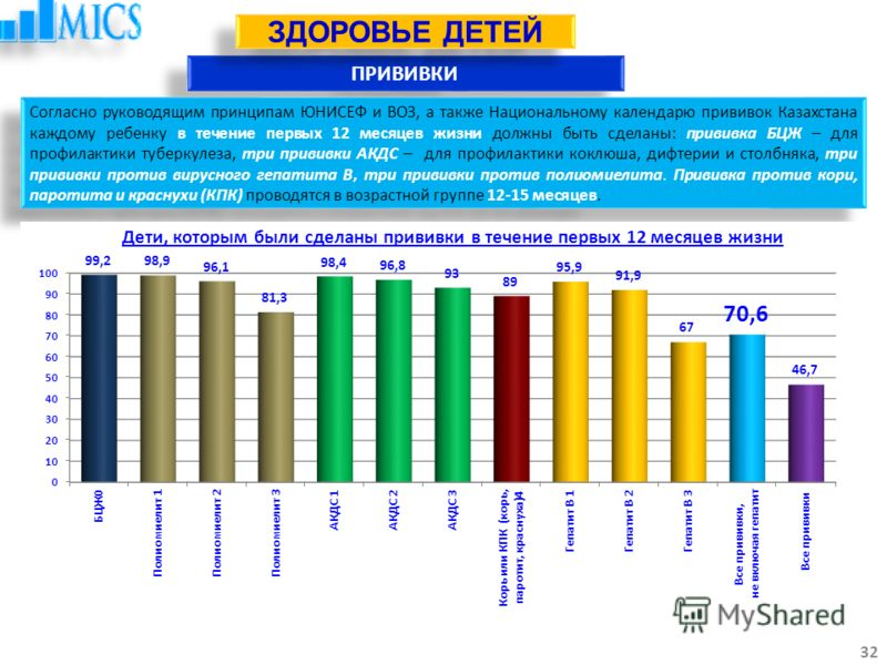 ПРИВИВКИ 32 ЗДОРОВЬЕ ДЕТЕЙ Согласно руководящим принципам ЮНИСЕФ и ВОЗ, а также Национальному календарю прививок Казахстана каждому ребенку в течение первых 12 месяцев жизни должны быть сделаны: прививка БЦЖ – для профилактики туберкулеза, три привив