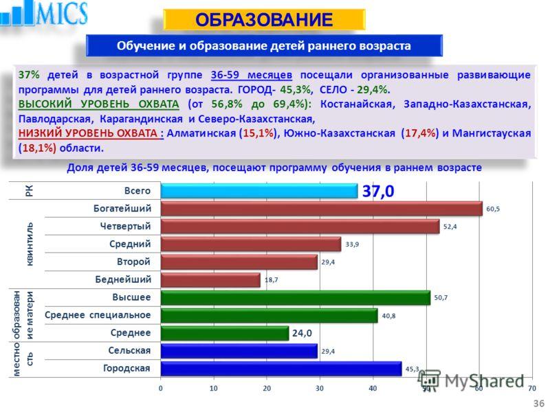 37% детей в возрастной группе 36-59 месяцев посещали организованные развивающие программы для детей раннего возраста. ГОРОД- 45,3%, СЕЛО - 29,4%. ВЫСОКИЙ УРОВЕНЬ ОХВАТА (от 56,8% до 69,4%): Костанайская, Западно-Казахстанская, Павлодарская, Караганди