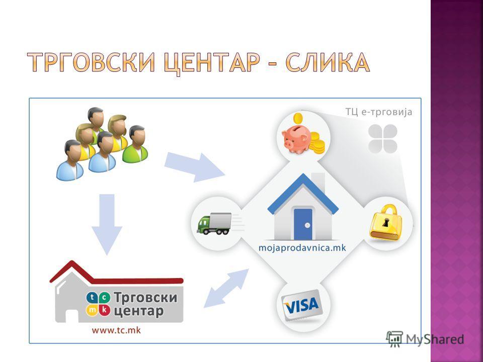Нов модел: Интегриран сервис за е-трговија Софтвер, логистика, маркетинг и поддршка Непроценлива вредност Кратење на трошоци