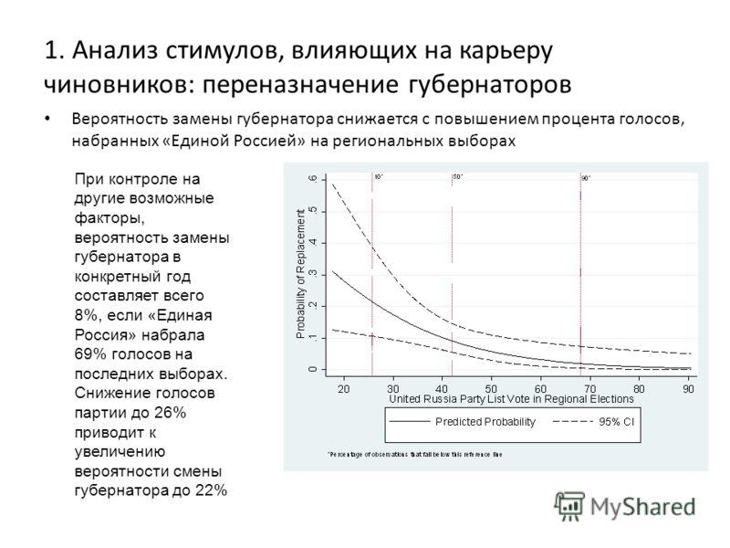 1. Анализ стимулов, влияющих на карьеру чиновников: переназначение губернаторов Вероятность замены губернатора снижается с повышением процента голосов, набранных «Единой Россией» на региональных выборах При контроле на другие возможные факторы, вероя