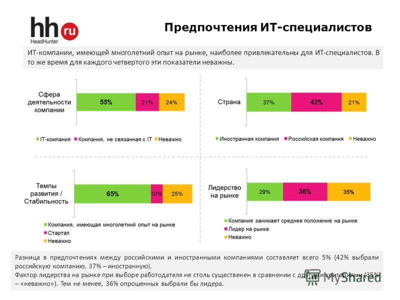 Предпочтения ИТ-специалистов 4 ИТ-компании, имеющей многолетний опыт на рынке, наиболее привлекательны для ИТ-специалистов. В то же время для каждого четвертого эти показатели неважны. Разница в предпочтениях между российскими и иностранными компания