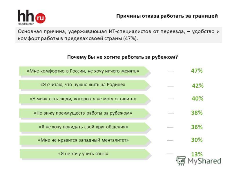 Причины отказа работать за границей Основная причина, удерживающая ИТ-специалистов от переезда, – удобство и комфорт работы в пределах своей страны (47%). Почему Вы не хотите работать за рубежом? «Мне комфортно в России, не хочу ничего менять» 47% 42