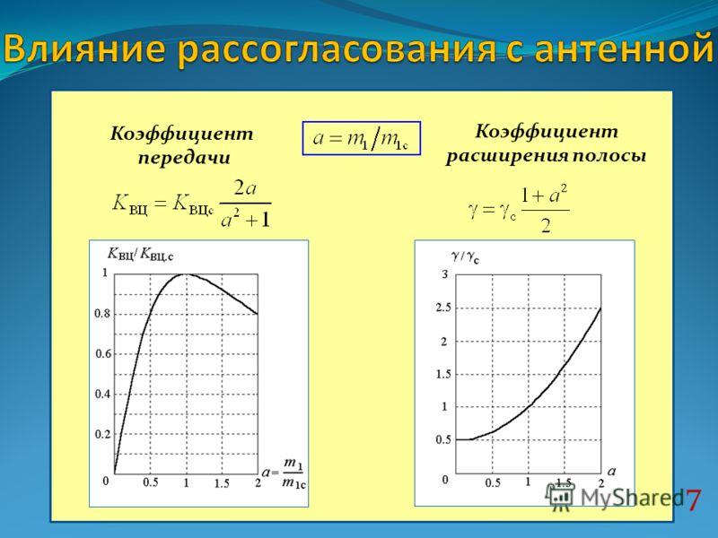 7 Коэффициент передачи Коэффициент расширения полосы