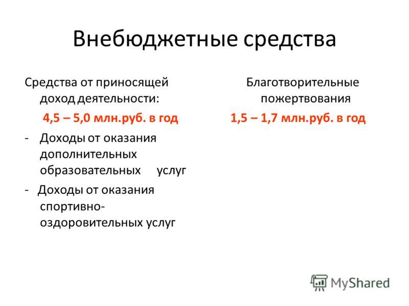 Внебюджетные средства Средства от приносящей доход деятельности: 4,5 – 5,0 млн.руб. в год -Доходы от оказания дополнительных образовательных услуг - Доходы от оказания спортивно- оздоровительных услуг Благотворительные пожертвования 1,5 – 1,7 млн.руб