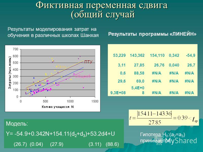 Фиктивная переменная сдвига (общий случай 53,229143,362154,1100,342-54,9 3,1127,8526,760,04026,7 0,688,58#N/A 29,669,0#N/A 9,3E+08 5,4E+0 8#N/A Результаты моделирования затрат на обучения в различных школах Шанхая Модель: Y= -54.9+0.342N+154.11(d 2 +