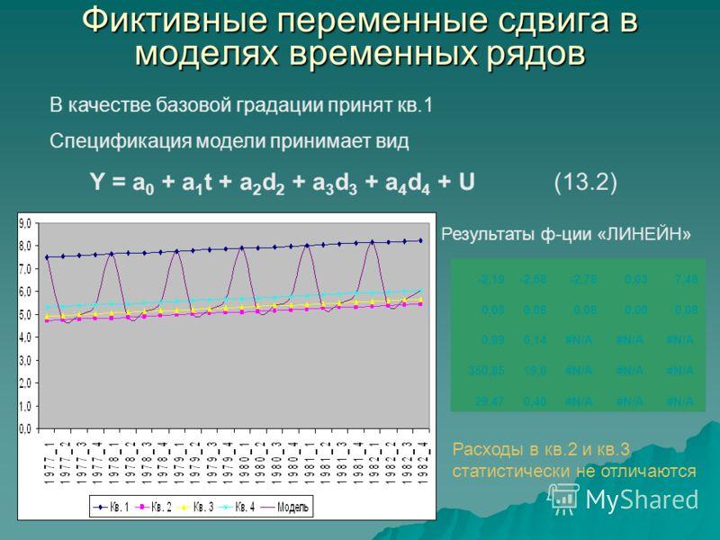 Фиктивные переменные сдвига в моделях временных рядов В качестве базовой градации принят кв.1 Спецификация модели принимает вид Y = a 0 + a 1 t + a 2 d 2 + a 3 d 3 + a 4 d 4 + U(13.2) -2,19-2,58-2,780,037,48 0,08 0,000,08 0,990,14#N/A 350,8519,0#N/A