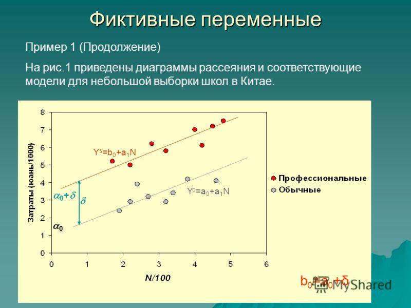 Фиктивные переменные Пример 1 (Продолжение) На рис.1 приведены диаграммы рассеяния и соответствующие модели для небольшой выборки школ в Китае. 0 0 + Y o =a 0 +a 1 N Y s =b 0 +a 1 N b 0 =a 0 +δ