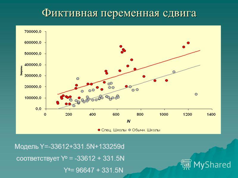 Фиктивная переменная сдвига Модель Y=-33612+331.5N+133259d соответствует Y o = -33612 + 331.5N Y s = 96647 + 331.5N